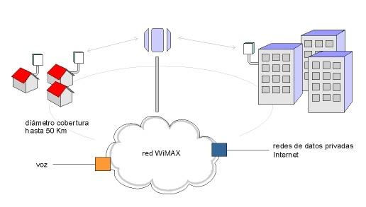 Esquema WiMAX